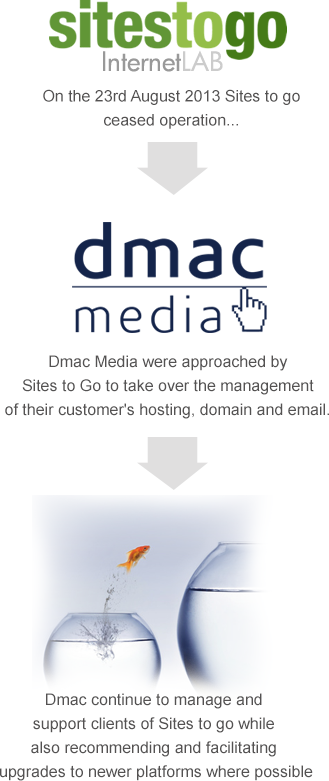 Sites to go turnover to Dmac Media